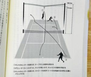 実は180度違う一流テニス選手の思考 P96