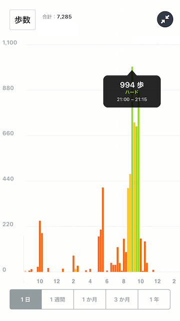 テニスをした日の歩数