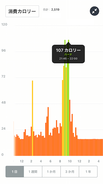 テニスをした日の消費カロリー