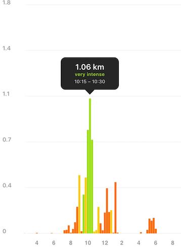 テニスシングルスでの走行距離